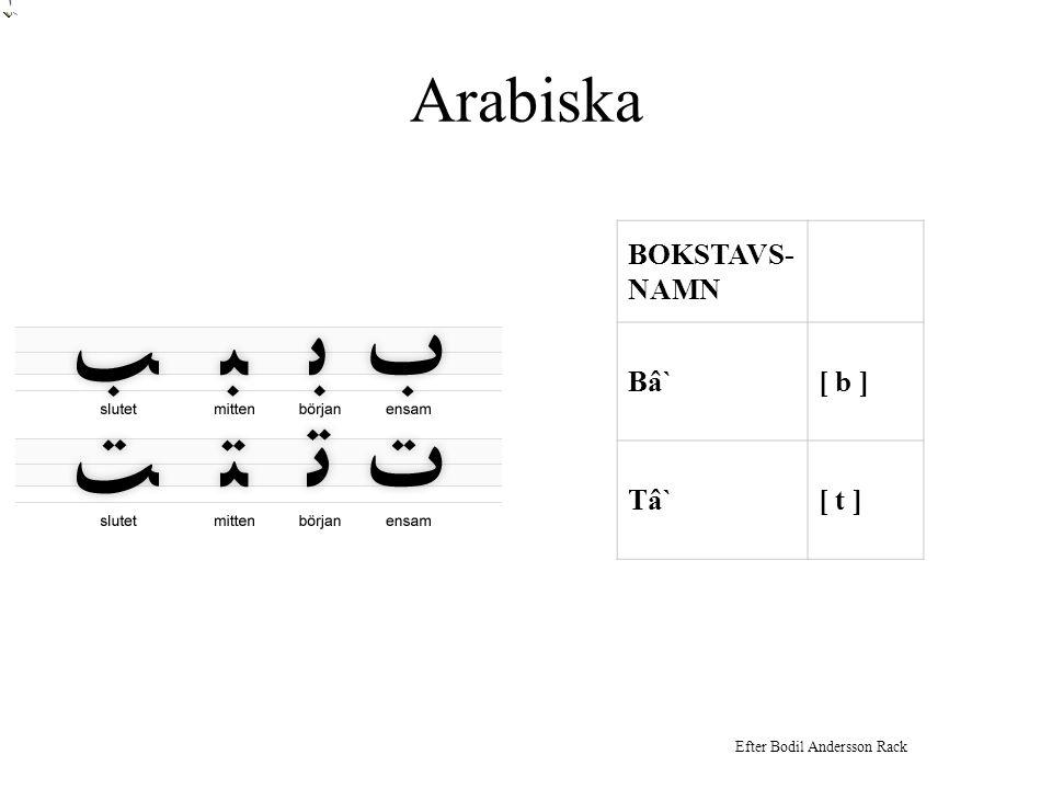 Arabiska BOKSTAVS-NAMN Bâ` [ b ] Tâ` [ t ] Eva-Kristina Salameh